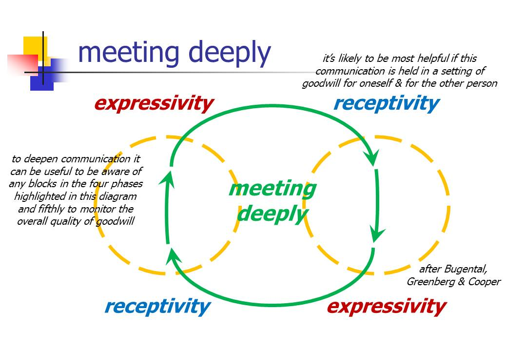 meeting at relational depth