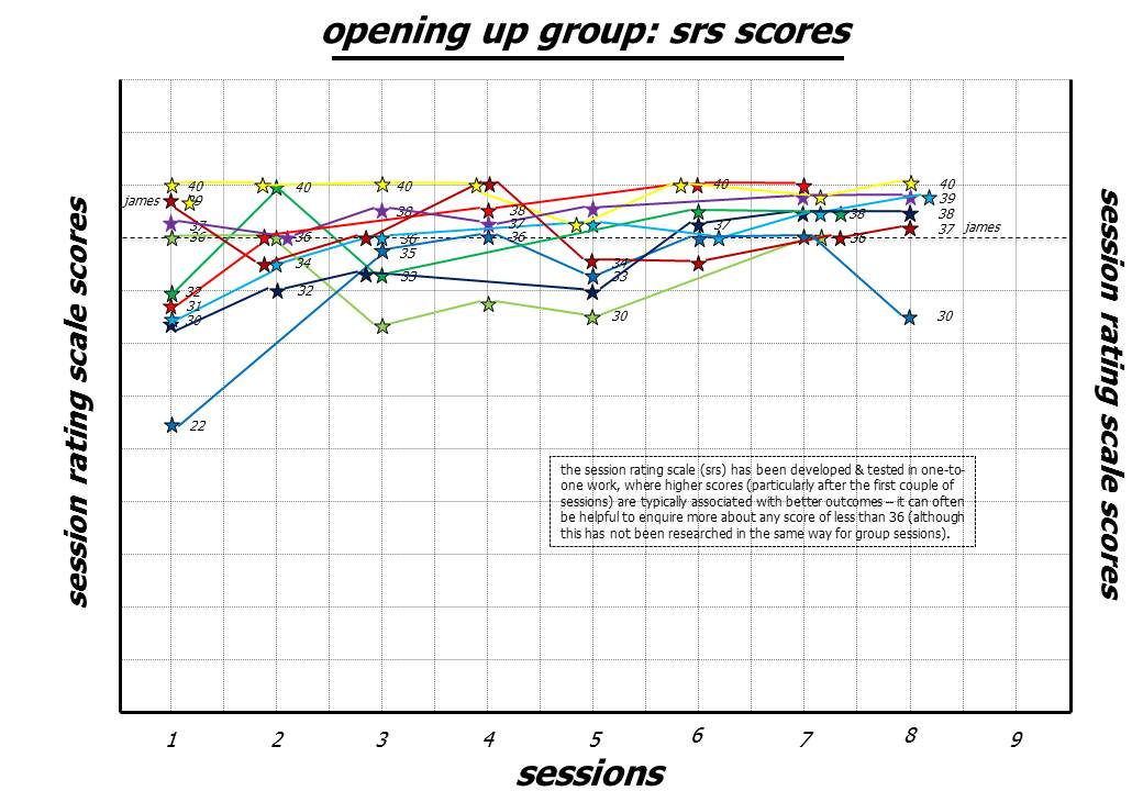 srs scores in group therapy