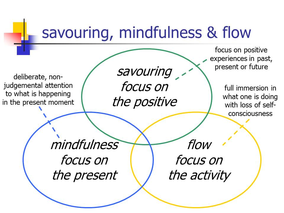 Savouring, mindfulness & flow