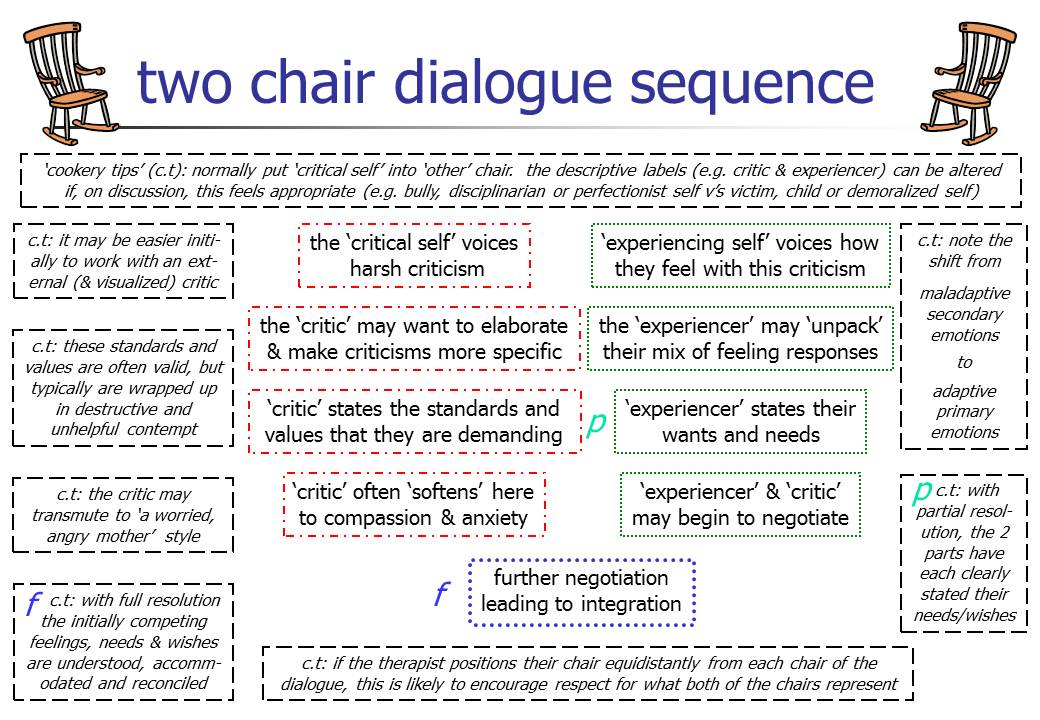 Two chair conflict diagram